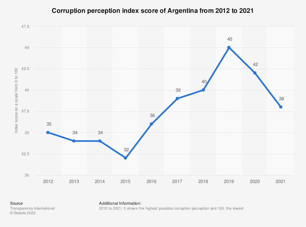 Statistic: Corruption perception index score of Argentina from 2012 to 2019 | Statista