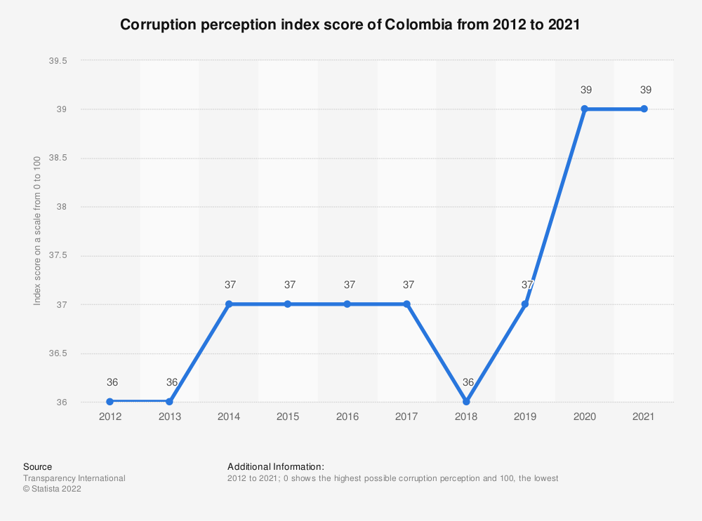 Statistic: Corruption perception index score of Colombia from 2012 to 2019 | Statista