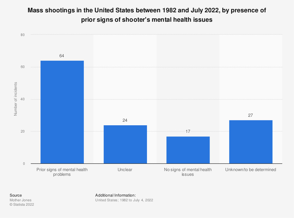 Statistic: Mass shootings in the United States between 1982 and November 2018, by presence of prior signs of shooter's mental health issues | Statista