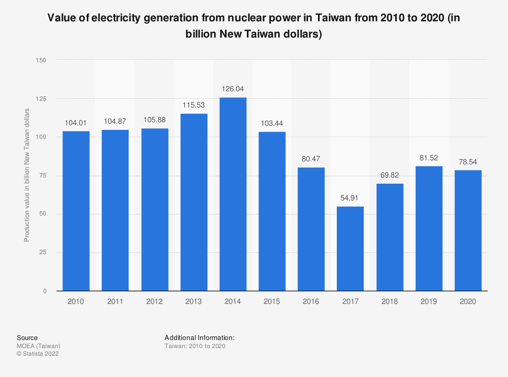 Statistic: Value of electricity generation from nuclear power in Taiwan from 2009 to 2019 (in billion New Taiwan dollars) | Statista