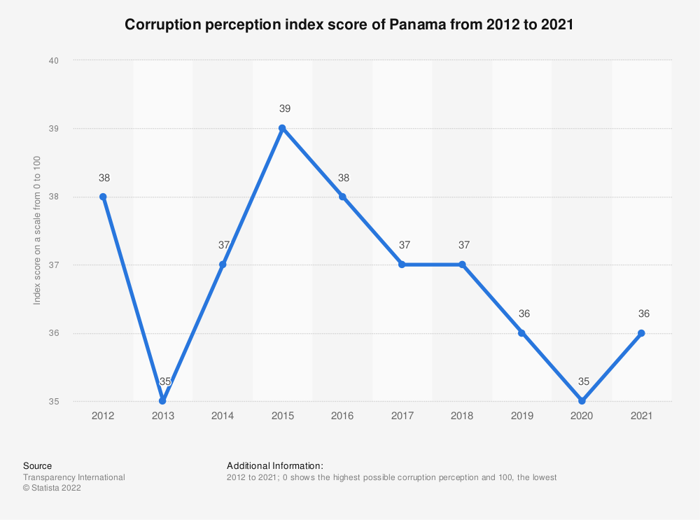 Statistic: Corruption perception index score of Panama from 2012 to 2019 | Statista