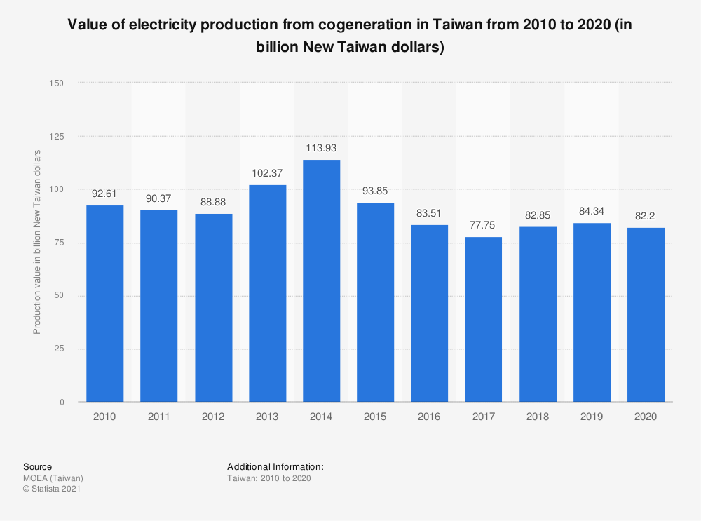 Statistic: Value of electricity production from cogeneration in Taiwan from 2009 to 2019 (in billion New Taiwan dollars) | Statista