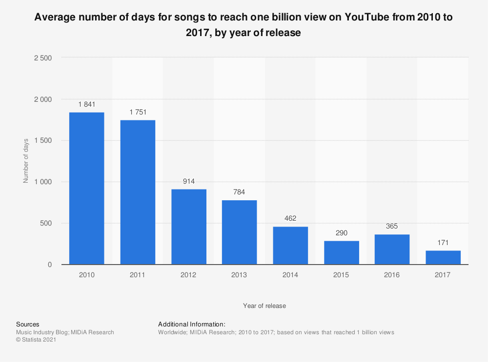 Statistic: Average number of days for songs to reach one billion view on YouTube from 2010 to 2017, by year of release | Statista