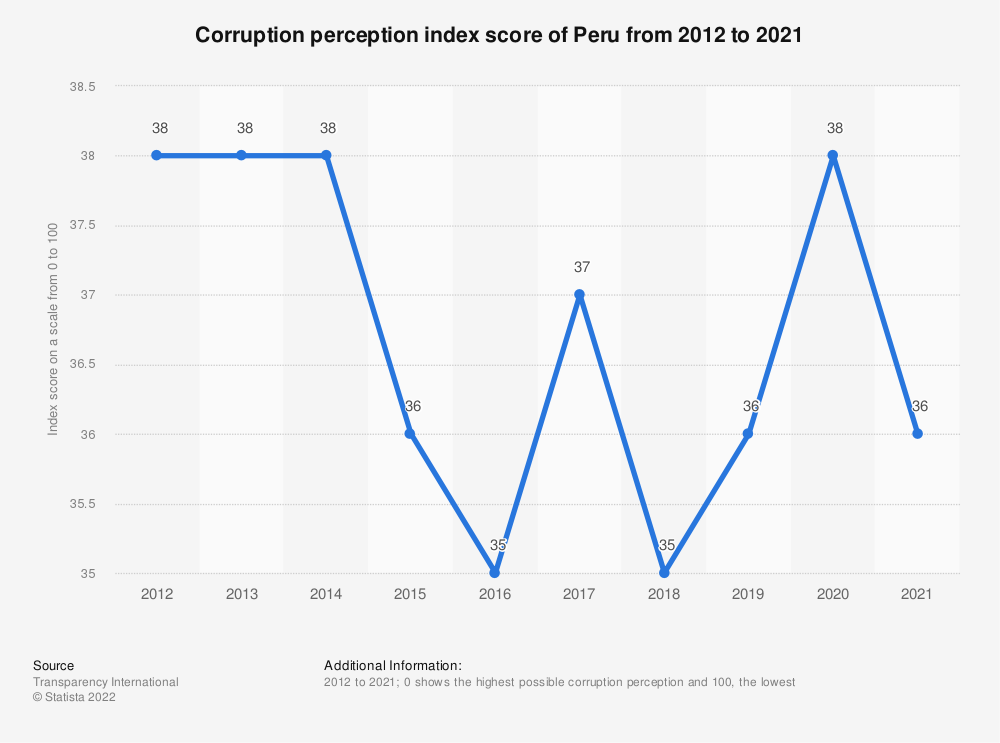 Statistic: Corruption perception index score of Peru from 2012 to 2019 | Statista