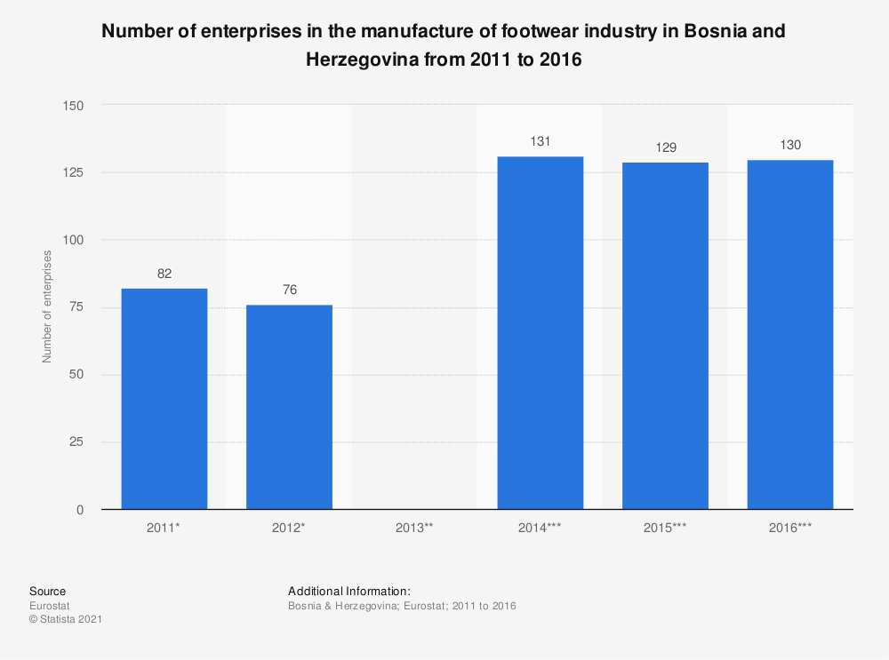 Statistic: Number of enterprises in the manufacture of footwear industry in Bosnia and Herzegovina from 2011 to 2016 | Statista