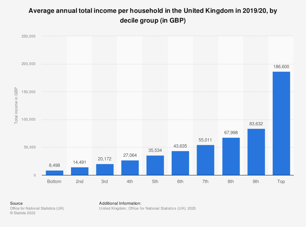Statistic: Average annual total income per household in the United Kingdom in 2017/18, by decile (in GBP) | Statista