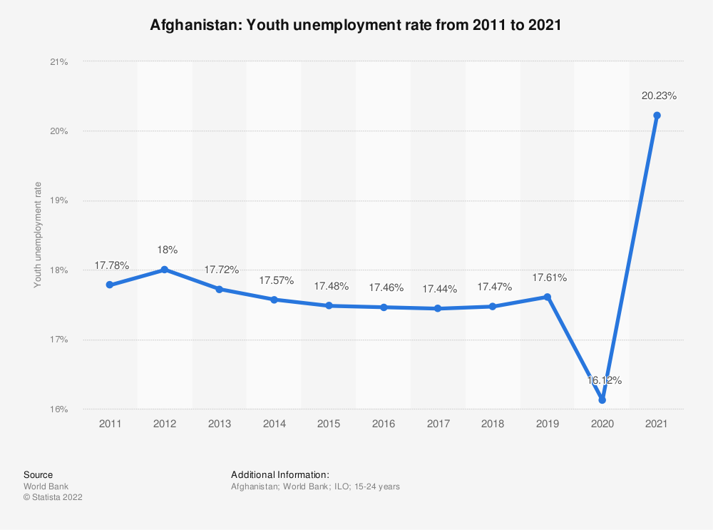 Statistic: Afghanistan: Youth unemployment rate from 2010 to 2020 | Statista