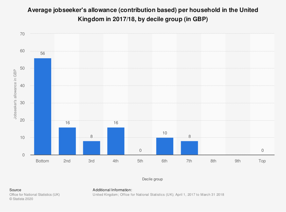 Statistic: Average jobseeker's allowance (contribution based) per household in the United Kingdom in 2017/18, by decile group (in GBP) | Statista