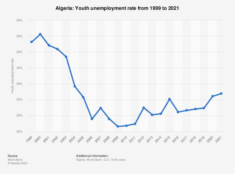 Statistic: Algeria: Youth unemployment rate from 1999 to 2020 | Statista