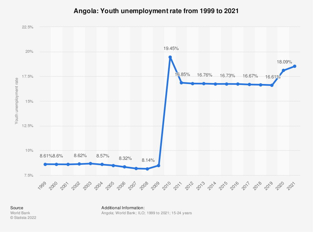 Statistic: Angola: Youth unemployment rate from 1999 to 2019 | Statista