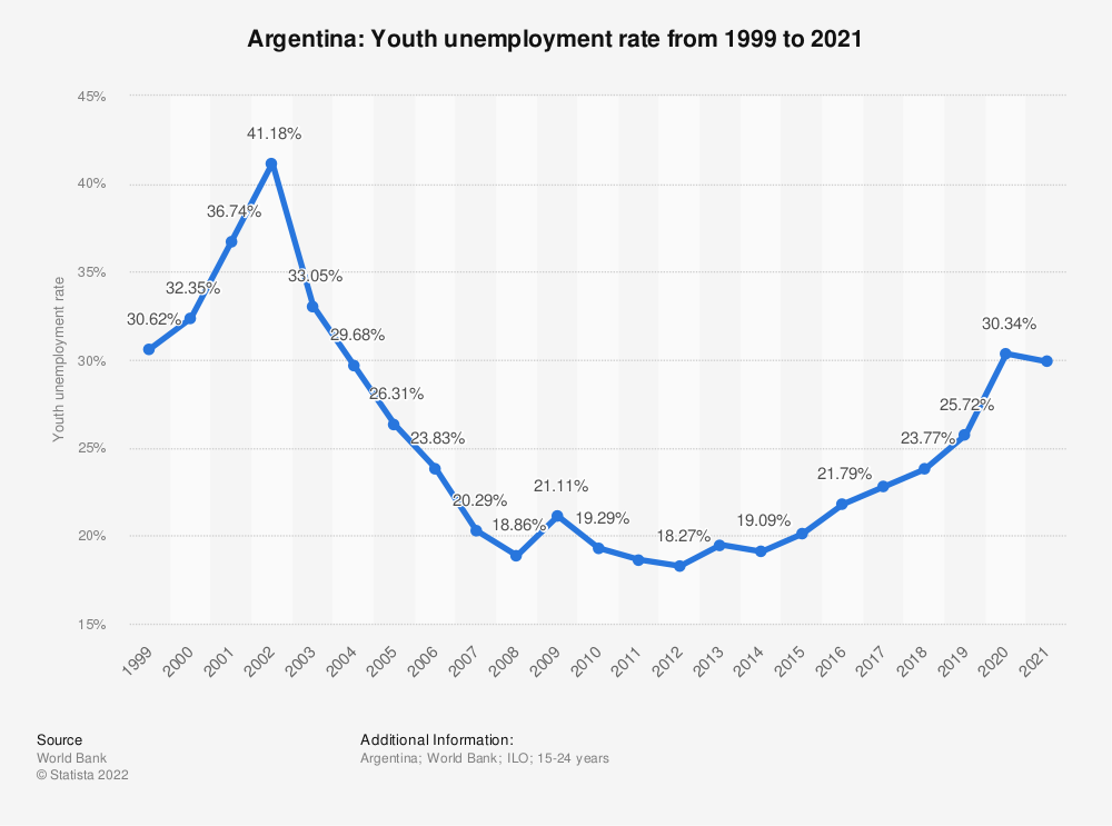 Statistic: Argentina: Youth unemployment rate from 1999 to 2019 | Statista