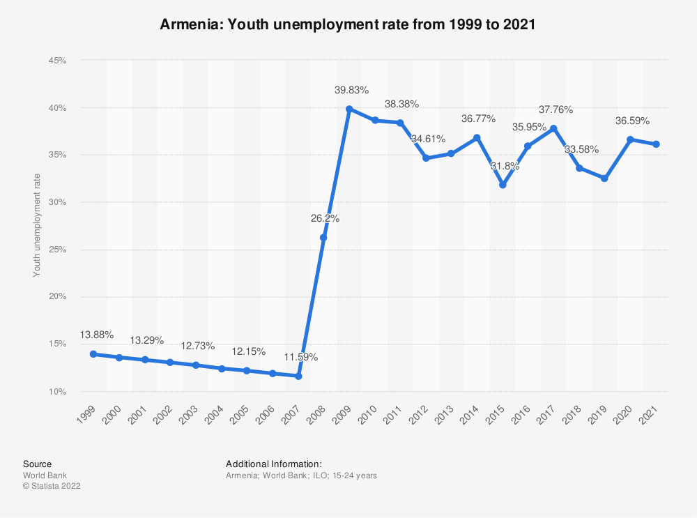 Statistic: Armenia: Youth unemployment rate from 1998 to 2018 | Statista