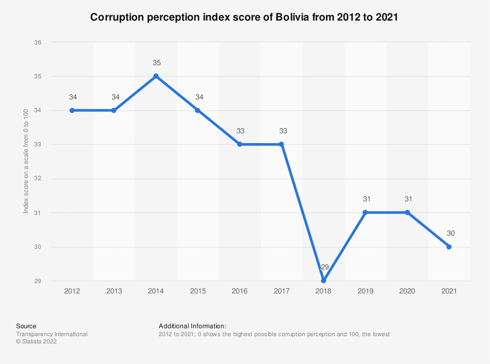 Statistic: Corruption perception index score of Bolivia from 2012 to 2018 | Statista