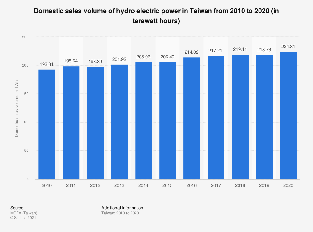 Statistic: Domestic sales volume of hydro electric power in Taiwan from 2009 to 2019 (in terawatt hours) | Statista