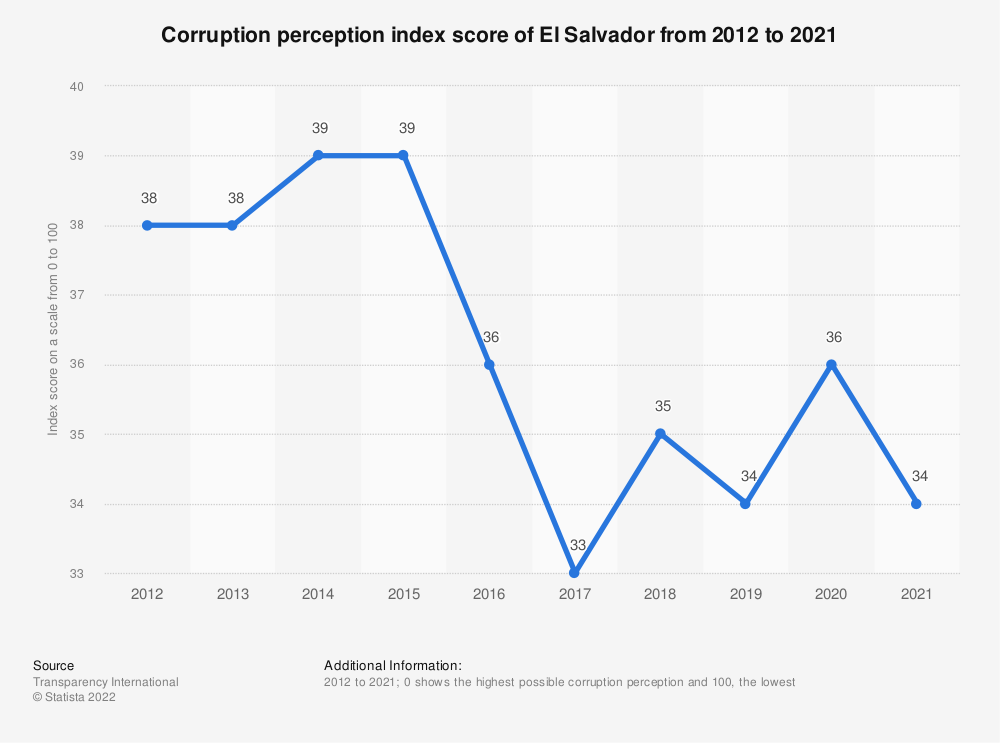 Statistic: Corruption perception index score of El Salvador from 2012 to 2018 | Statista