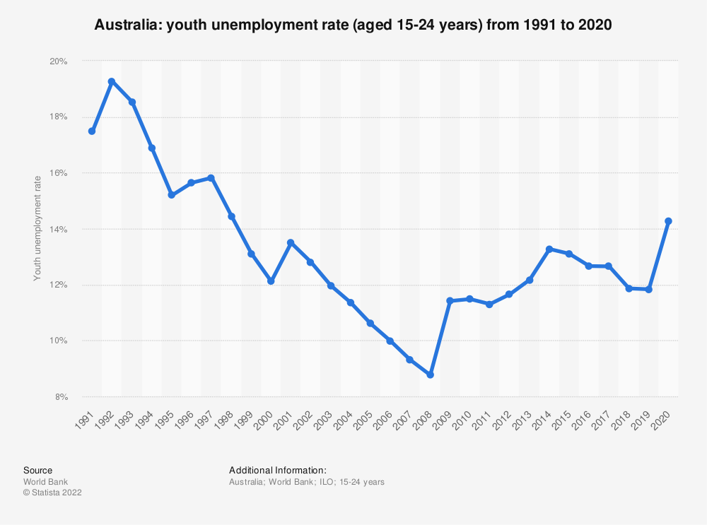 Statistic: Australia: Youth unemployment rate from 1999 to 2019 | Statista