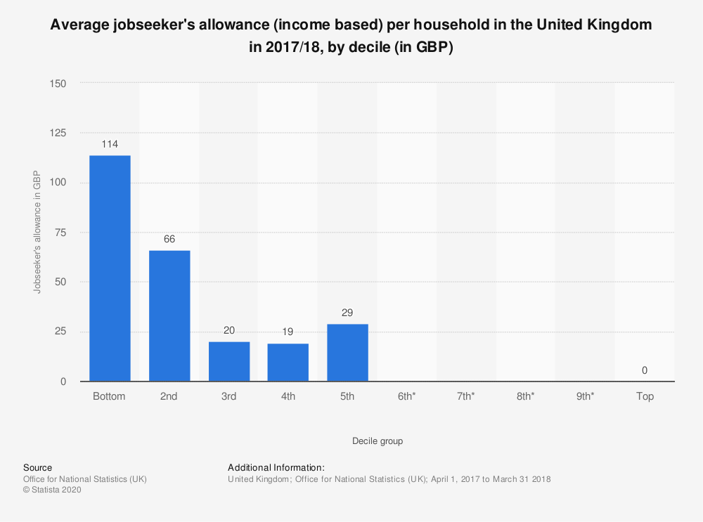 Statistic: Average jobseeker's allowance (income based) per household in the United Kingdom in 2017/18,  by decile (in GBP) | Statista
