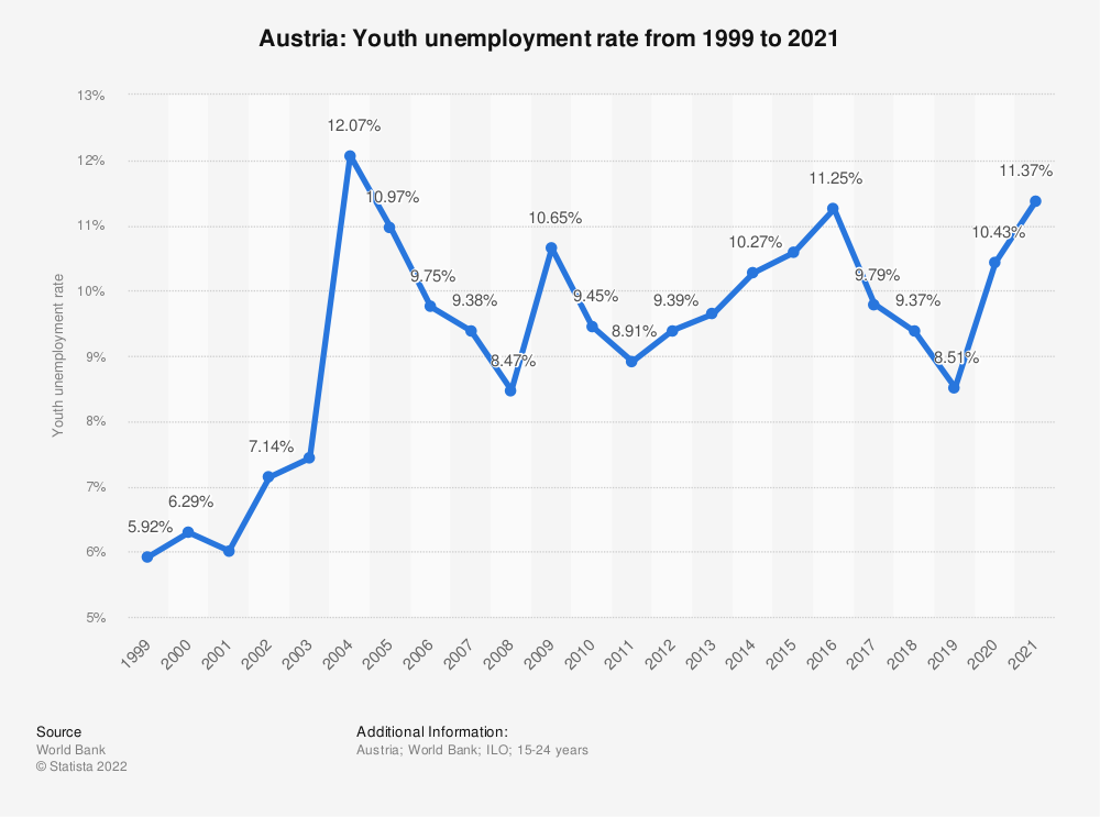 Statistic: Austria: Youth unemployment rate from 1999 to 2020 | Statista