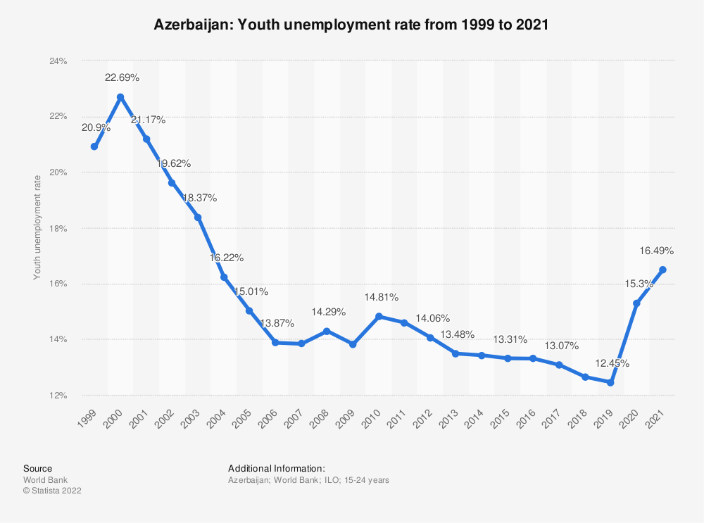 Statistic: Azerbaijan: Youth unemployment rate from 1999 to 2019 | Statista