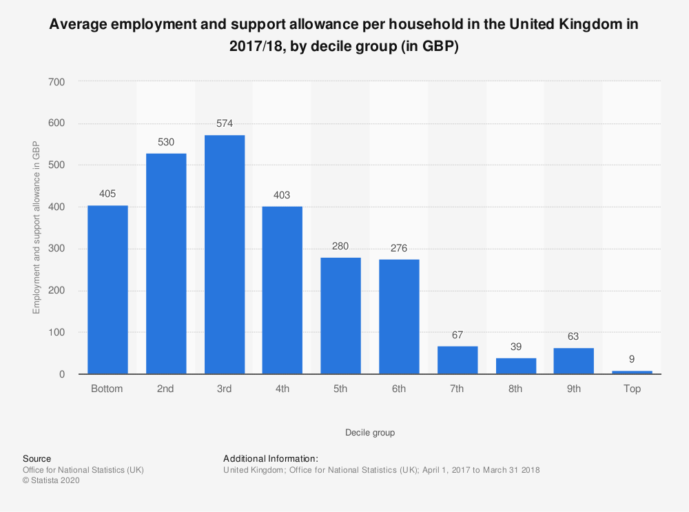 Statistic: Average employment and support allowance per household in the United Kingdom in 2017/18, by decile group (in GBP) | Statista