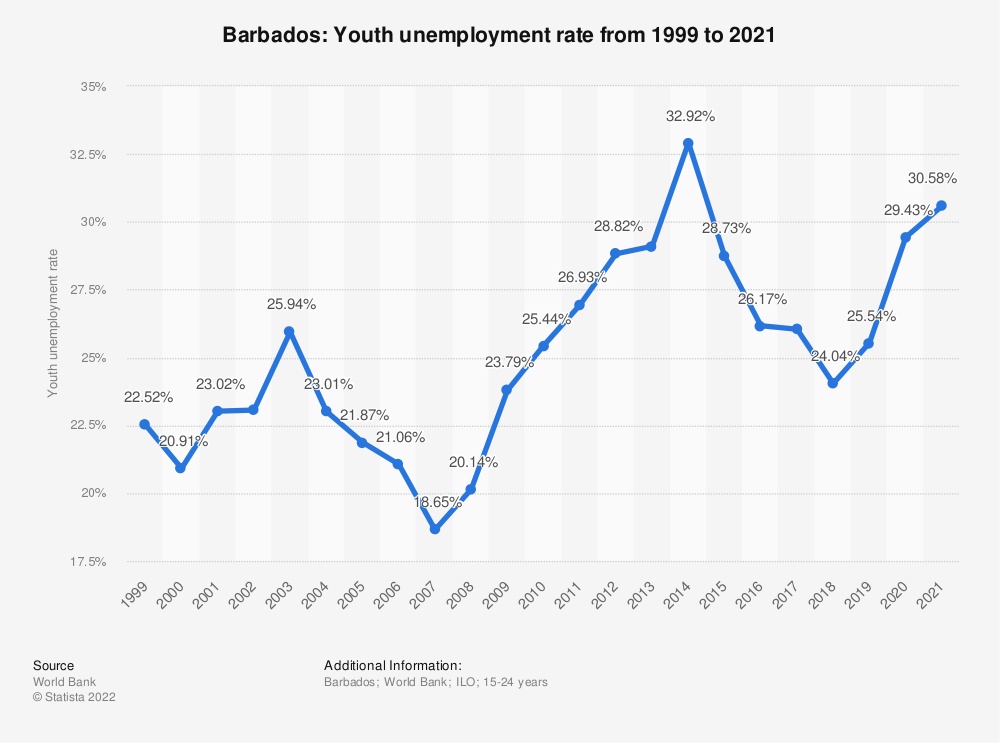 Statistic: Barbados: Youth unemployment rate from 2007 to 2017 | Statista