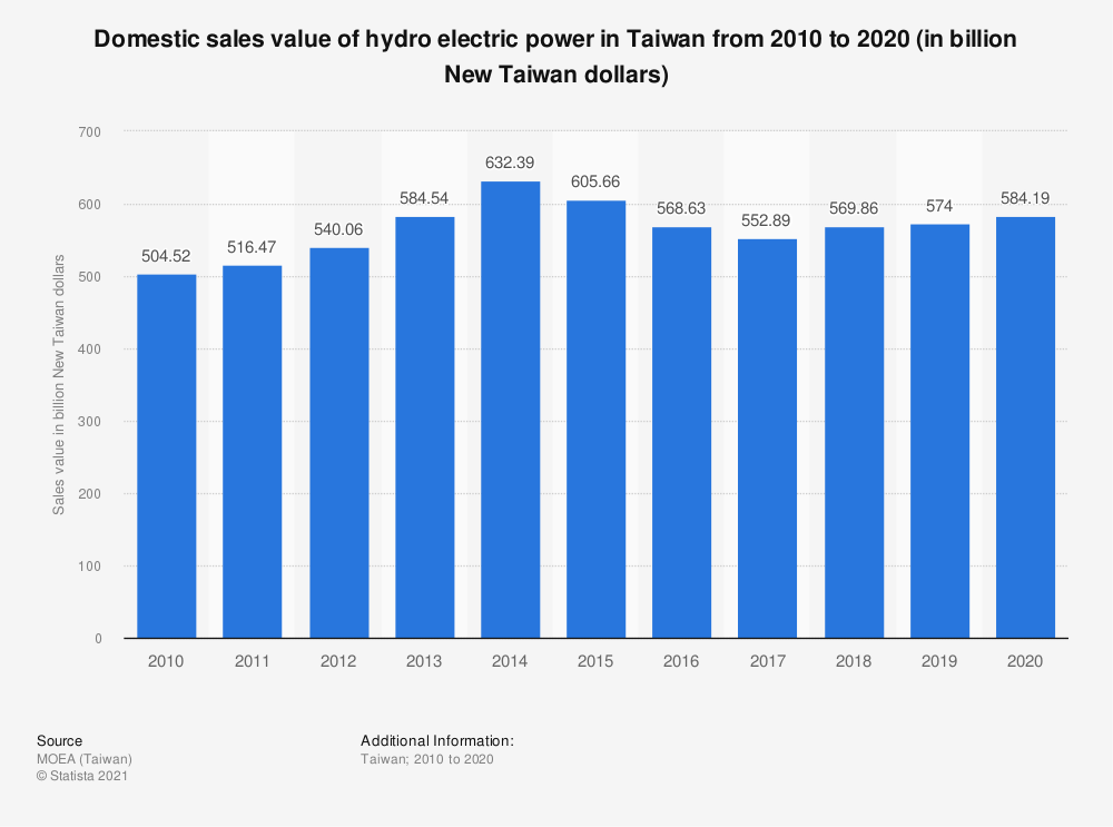 Statistic: Domestic sales value of hydro electric power in Taiwan from 2009 to 2019 (in billion New Taiwan dollars) | Statista