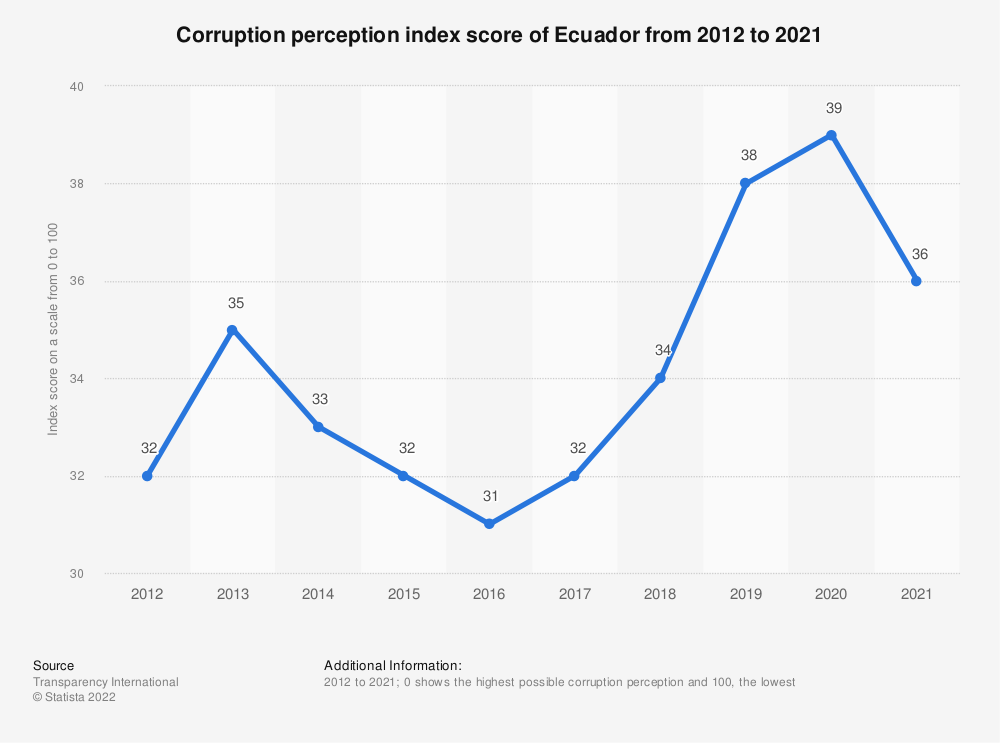 Statistic: Corruption perception index score of Ecuador from 2012 to 2018 | Statista