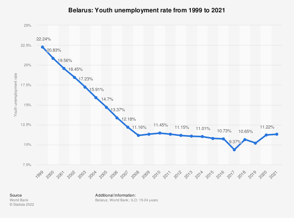 Statistic: Belarus: Youth unemployment rate from 1999 to 2020   Statista