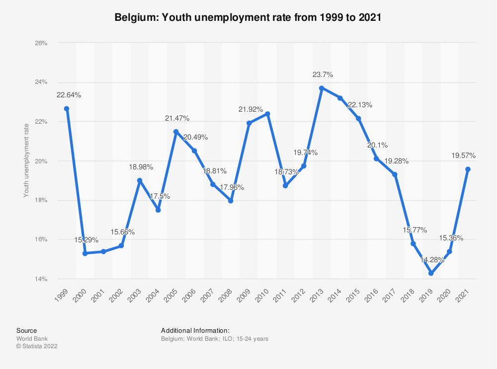 Statistic: Belgium: Youth unemployment rate from 1999 to 2020 | Statista