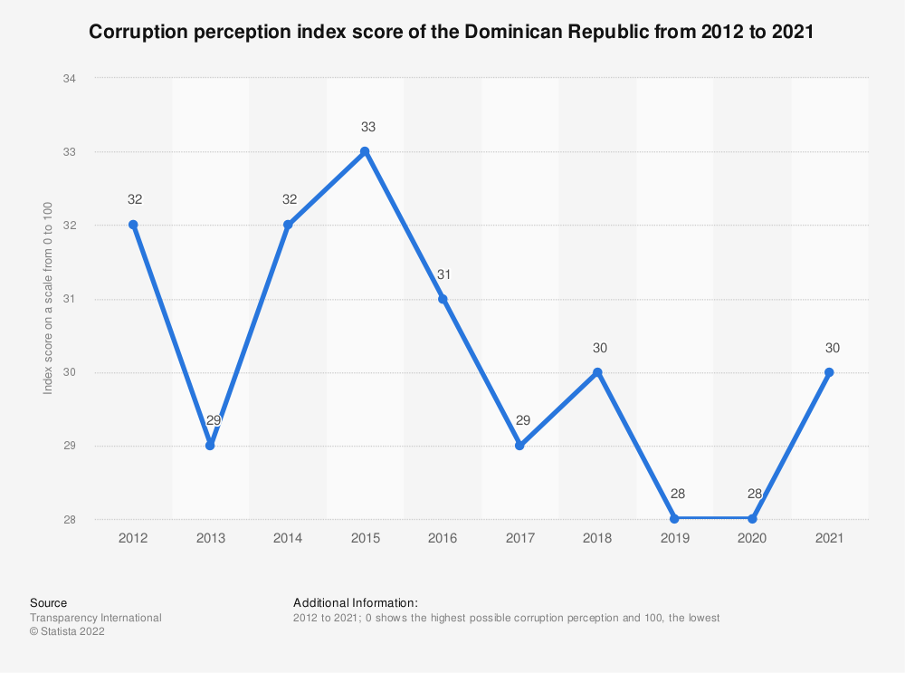 Statistic: Corruption perception index score of the Dominican Republic from 2012 to 2019 | Statista