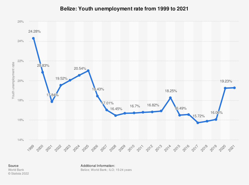 Statistic: Belize: Youth unemployment rate from 1998 to 2018 | Statista
