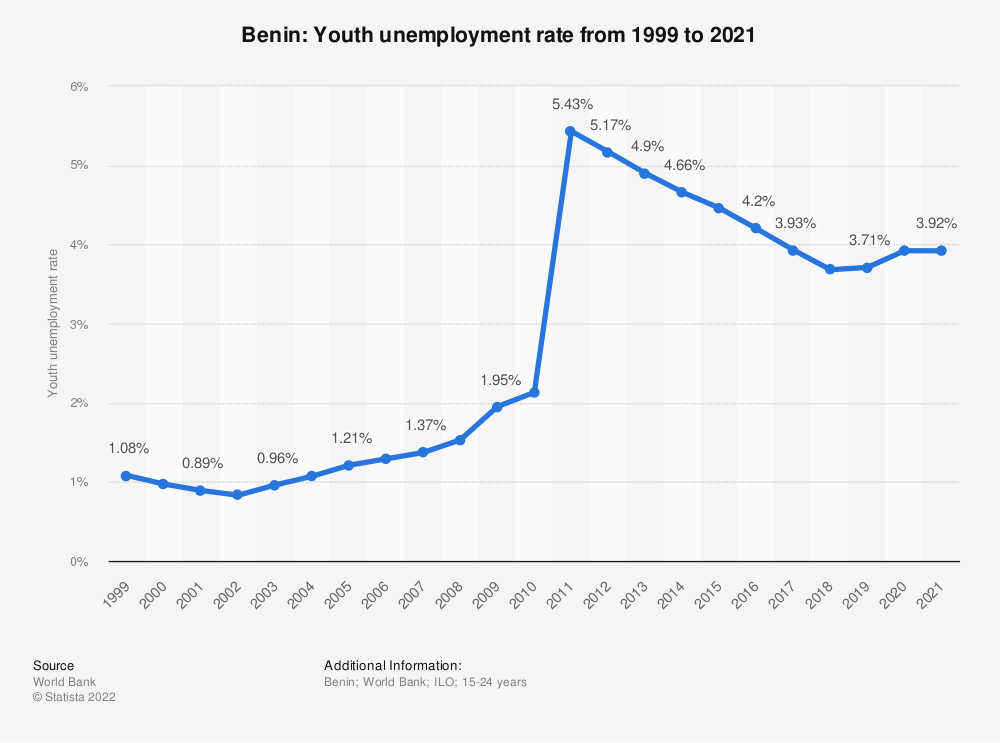 Statistic: Benin: Youth unemployment rate from 1998 to 2018 | Statista