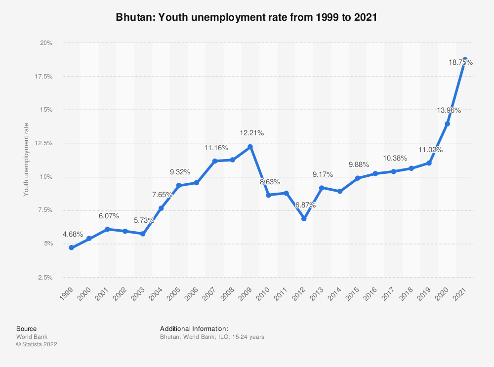 Statistic: Bhutan: Youth unemployment rate from 1999 to 2019 | Statista
