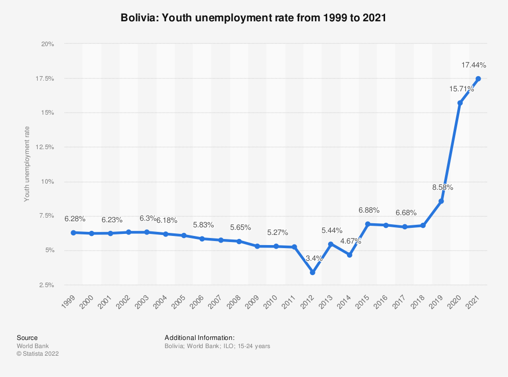 Statistic: Bolivia: Youth unemployment rate from 1998 to 2018 | Statista
