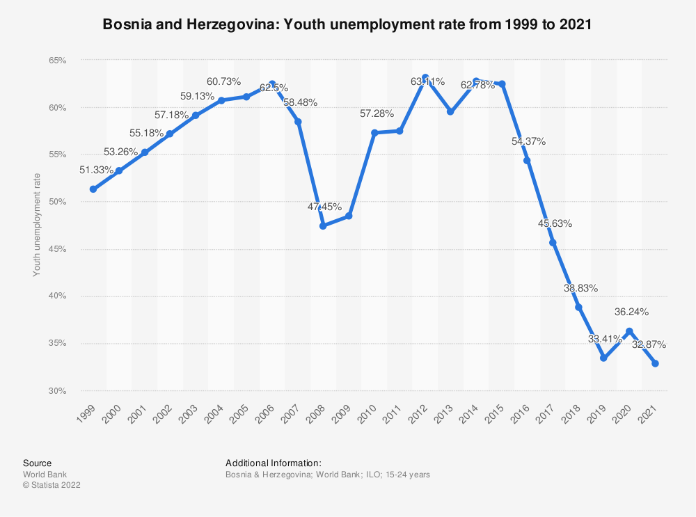 Statistic: Bosnia and Herzegovina: Youth unemployment rate from 2008 to 2018 | Statista
