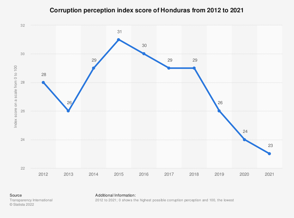 Statistic: Corruption perception index score of Honduras from 2012 to 2019 | Statista