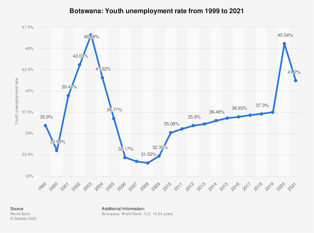 Statistic: Botswana: Youth unemployment rate from 1998 to 2018 | Statista