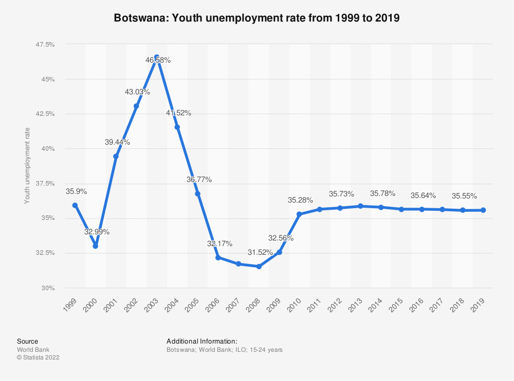 Statistic: Botswana: Youth unemployment rate from 1999 to 2019 | Statista