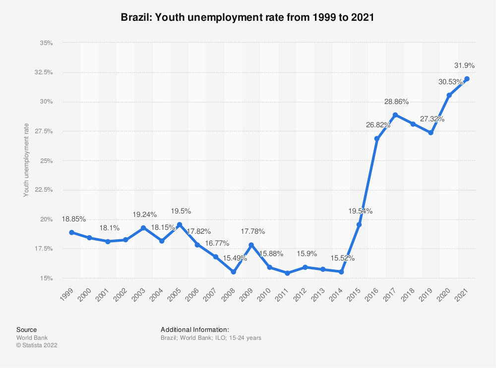 Statistic: Brazil: Youth unemployment rate from 1999 to 2019 | Statista