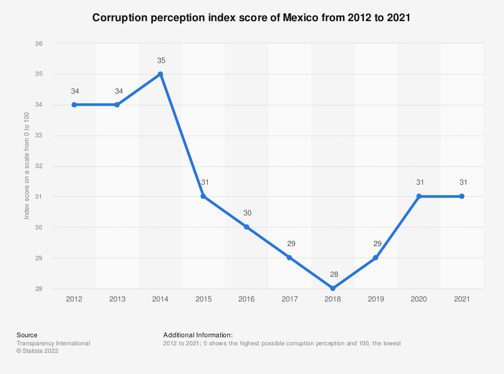 Statistic: Corruption perception index score of Mexico from 2012 to 2018 | Statista