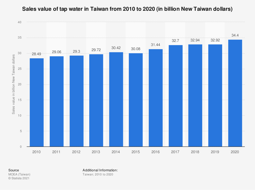 Statistic: Sales value of tap water in Taiwan from 2009 to 2019 (in billion New Taiwan dollars) | Statista