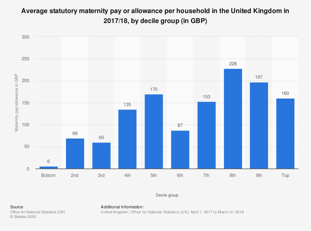 Statistic: Average statutory maternity pay or allowance per household in the United Kingdom in 2017/18, by decile group (in GBP) | Statista