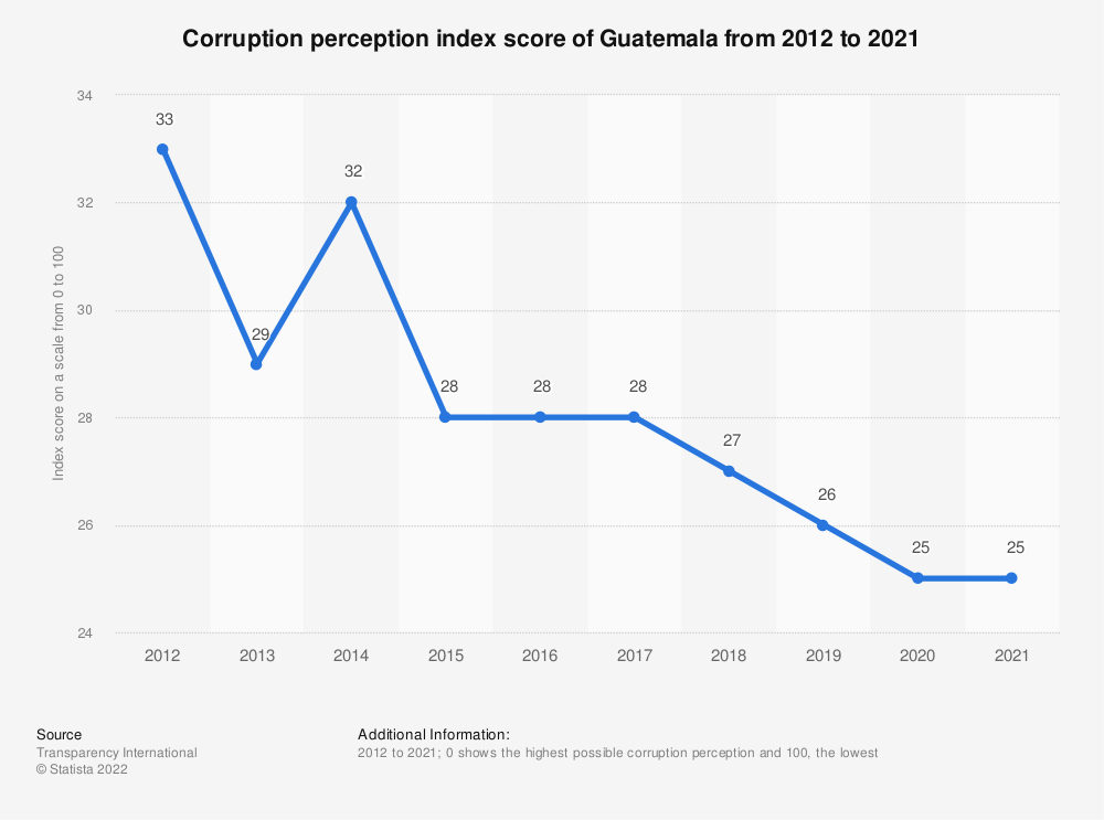 Statistic: Corruption perception index score of Guatemala from 2012 to 2019 | Statista