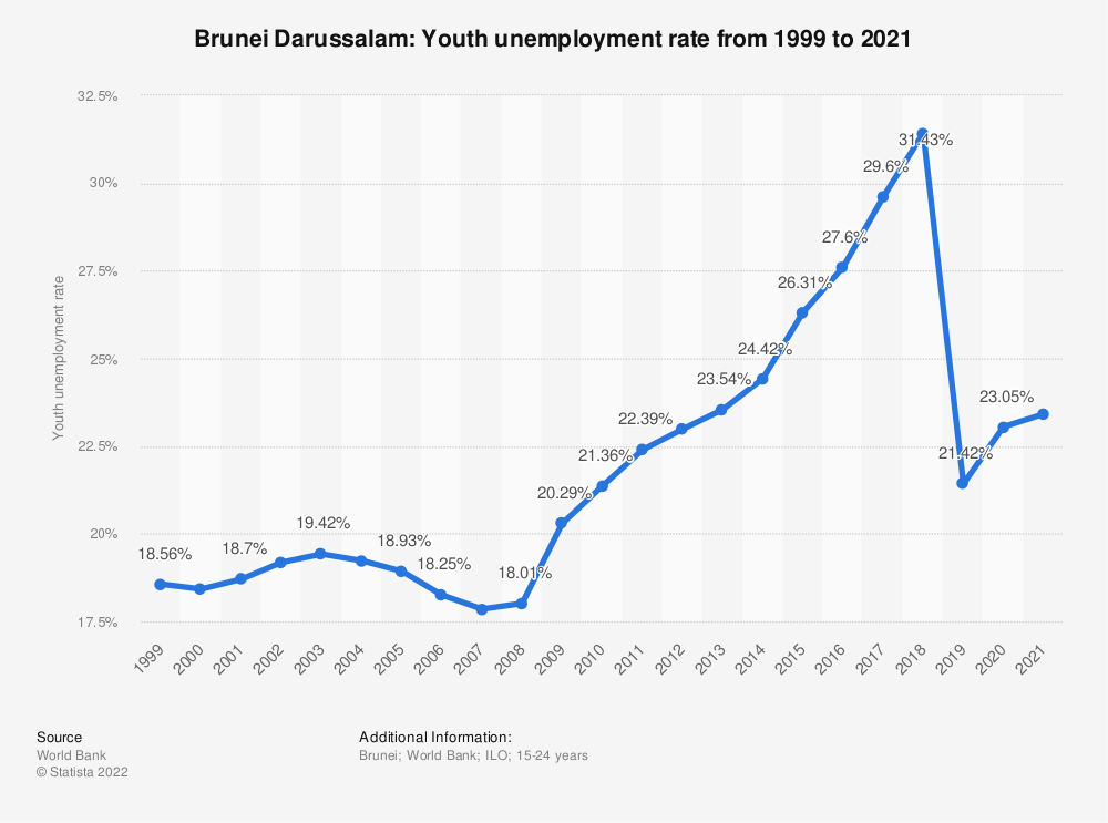 Statistic: Brunei Darussalam: Youth unemployment rate from 1999 to 2019 | Statista