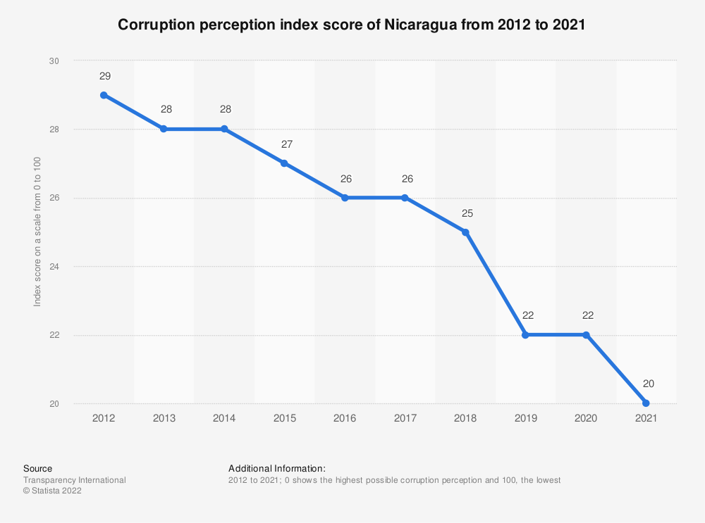 Statistic: Corruption perception index score of Nicaragua from 2012 to 2019 | Statista