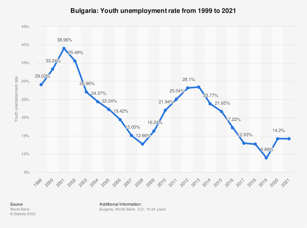 Statistic: Bulgaria: Youth unemployment rate from 1999 to 2020 | Statista