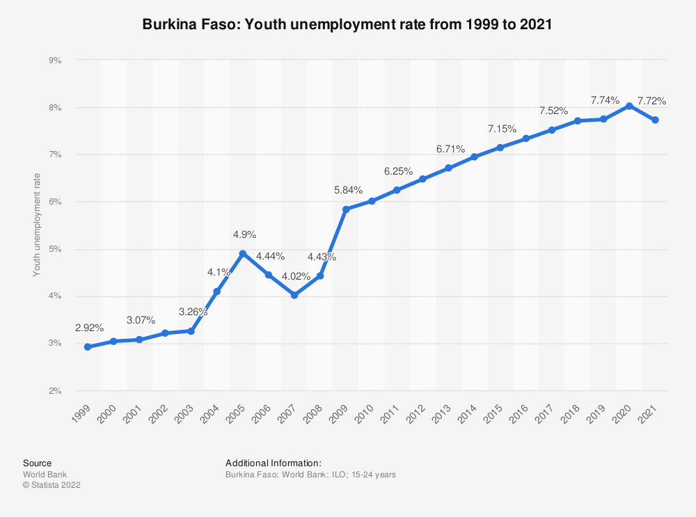 Statistic: Burkina Faso: Youth unemployment rate from 1999 to 2019 | Statista