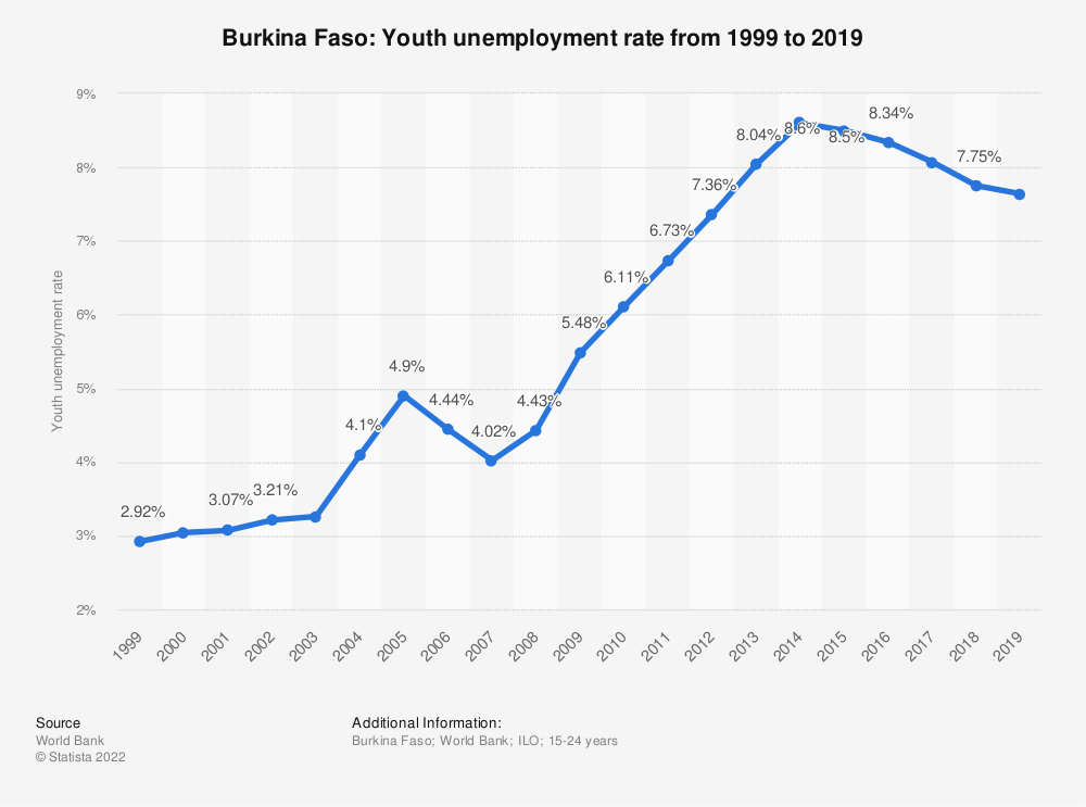 Statistic: Burkina Faso: Youth unemployment rate from 1998 to 2018 | Statista