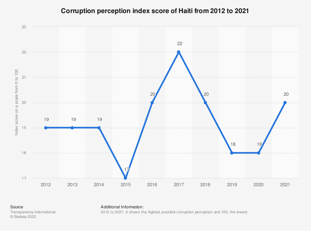 Statistic: Corruption perception index score of Haiti from 2012 to 2019 | Statista