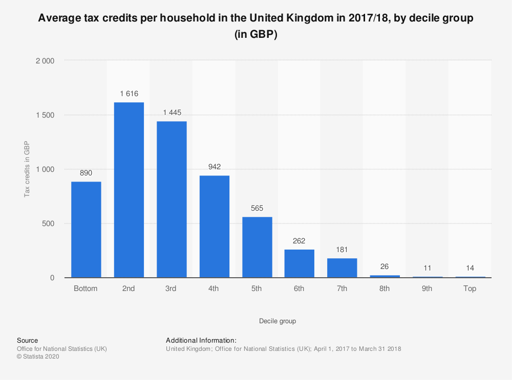Statistic: Average tax credits per household in the United Kingdom in 2017/18, by decile group (in GBP) | Statista